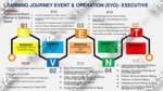 Business Development & Marketing Learning Journey