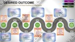 Operational Support Learning Journey